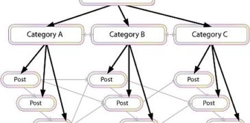 Xây dựng liên kết nội bộ thế nào là tốt cho SEO