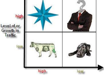 Ai đã từng biết ma trận BCG (Boston Consulting Group) chưa?