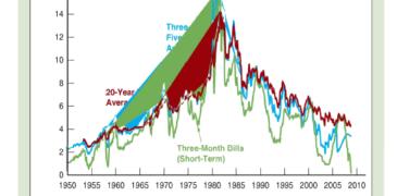 Vay, cho vay và cấu trúc kỳ hạn của lãi suất