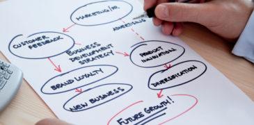 Cách viết 1 kế hoạch Marketing Online