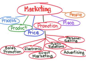 Khái niệm marketing và bản chất